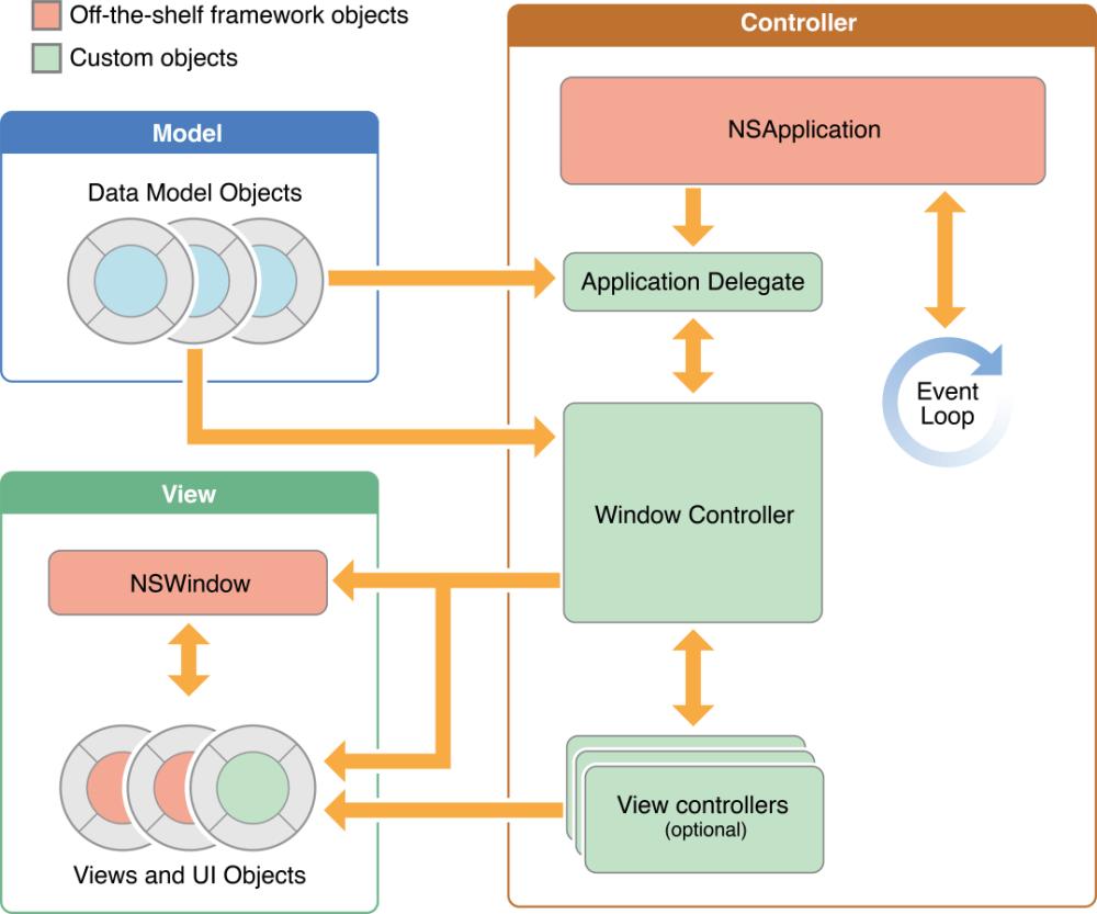 medium resolution of mac o x block diagram