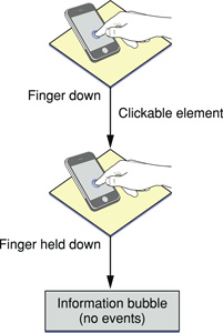 The touch and hold gesture