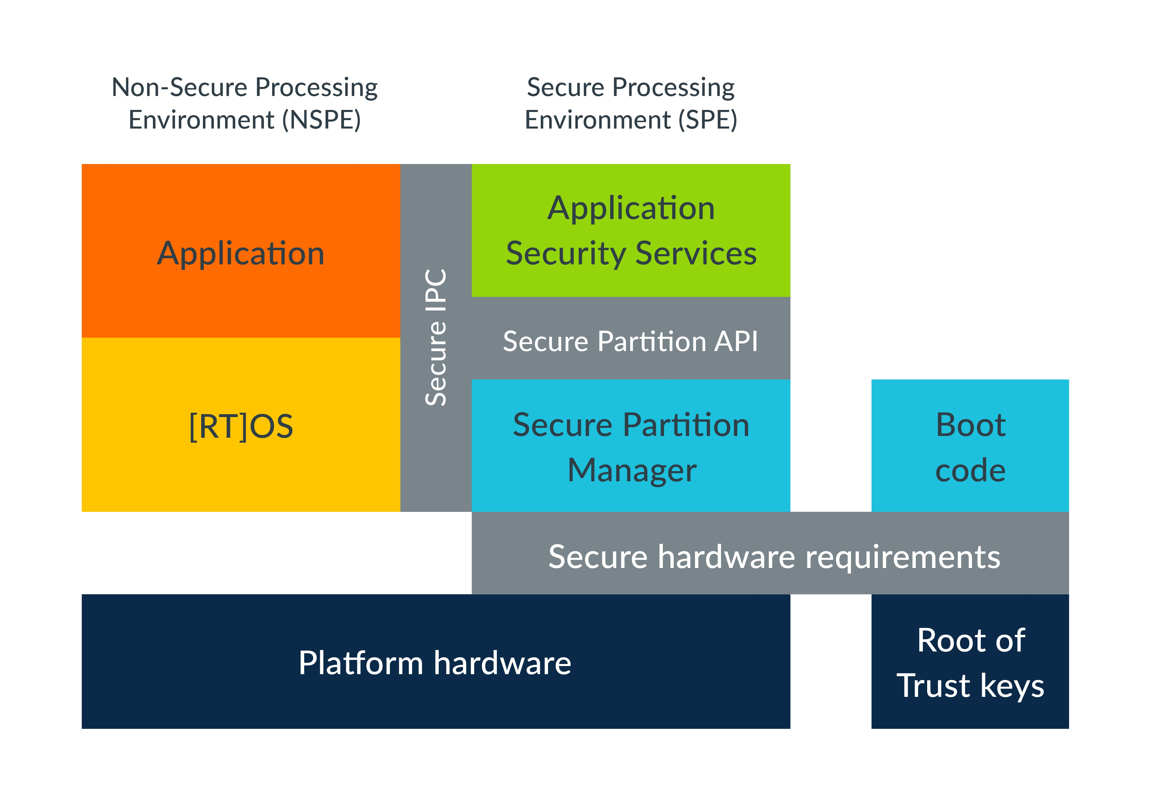 hight resolution of platform security architecture standardized interfaces diagram