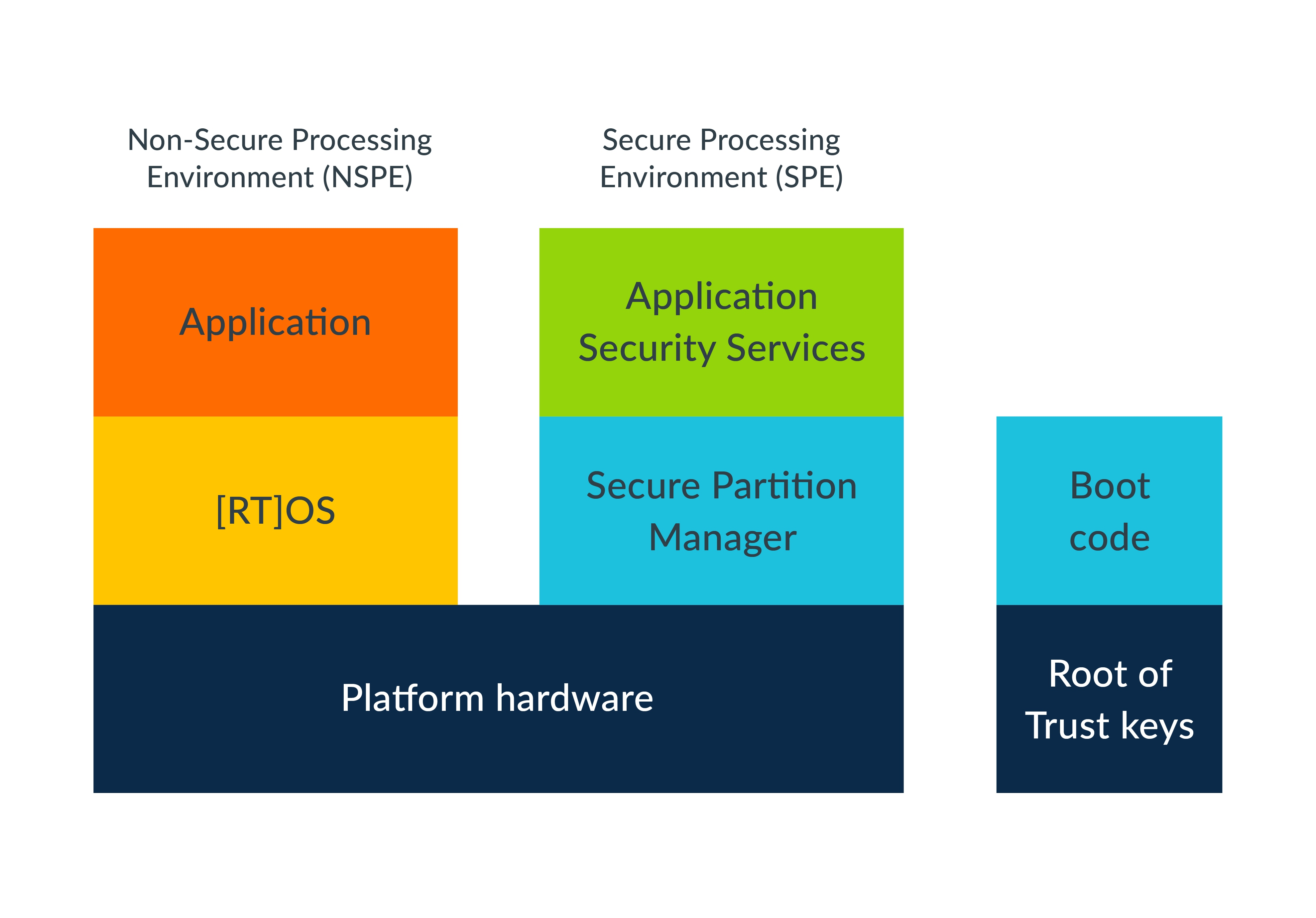 platform security architecture information block diagram  [ 3959 x 2761 Pixel ]