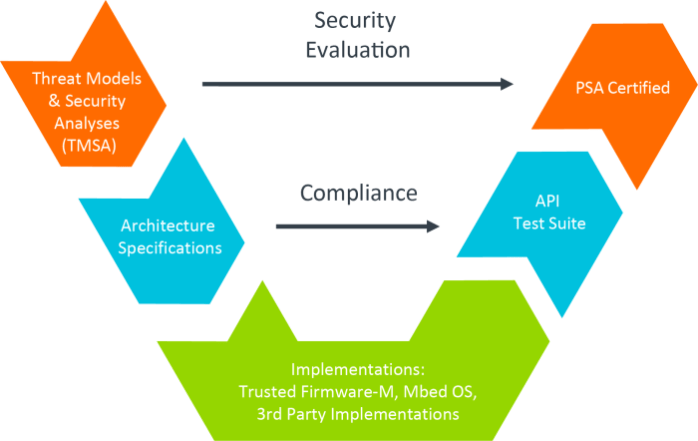 medium resolution of platform security architecture security evaluation block diagram
