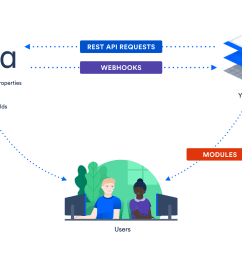 jira cloud integration graphic [ 1920 x 1080 Pixel ]