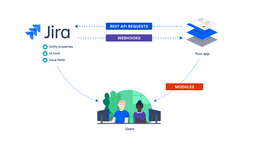 medium resolution of jira cloud integration graphic