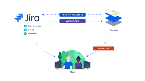 small resolution of jira cloud integration graphic