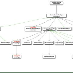 Memory Hierarchy Diagram Kenwood Kdc 355u Wiring Java Api Changes In Jira 5