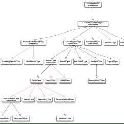 Memory Hierarchy Diagram Volvo Wiring Diagrams 850 Java Api Changes In Jira 5