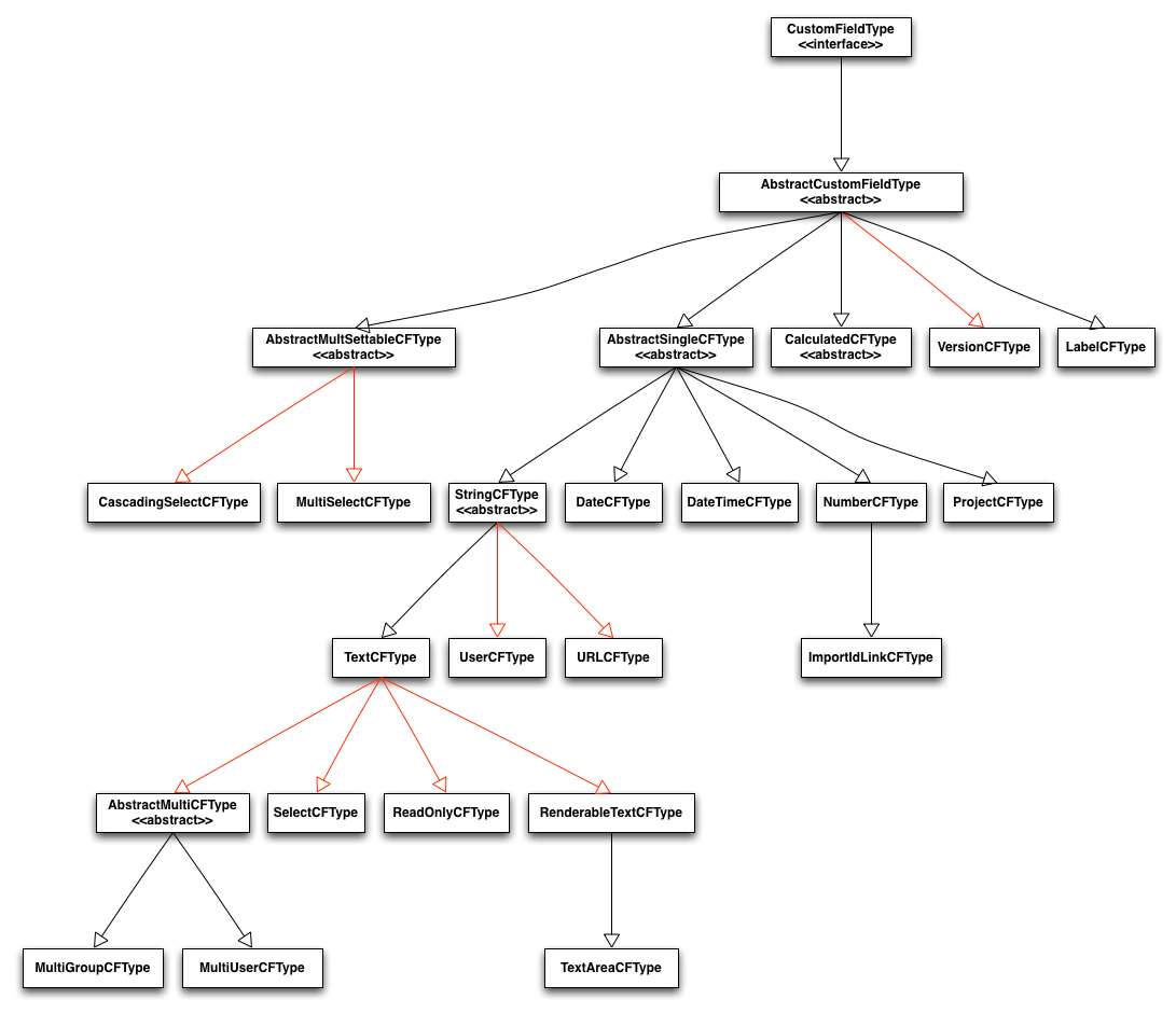 memory hierarchy diagram wiring for light switch and outlet in same box java api changes jira 5