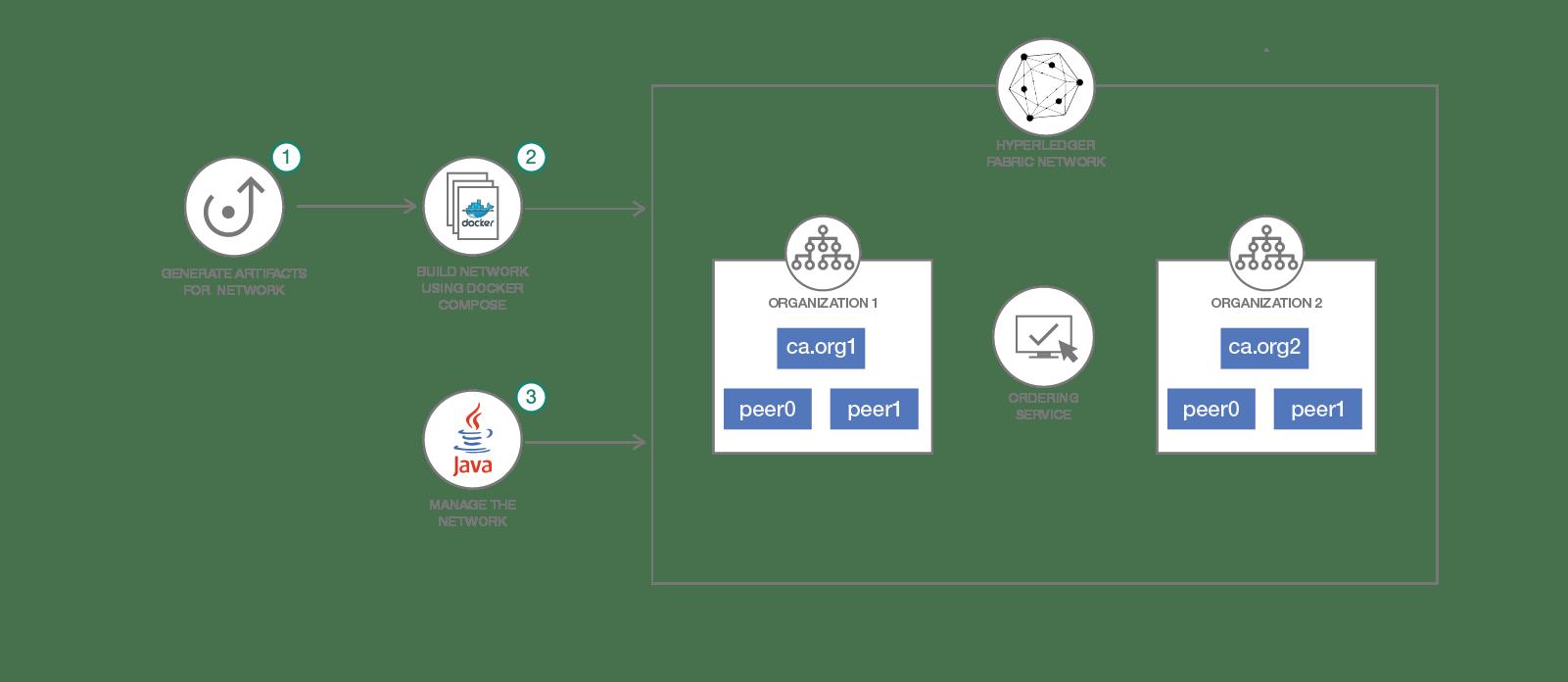 Fabric Blockchain: Create and deploy a blockchain network