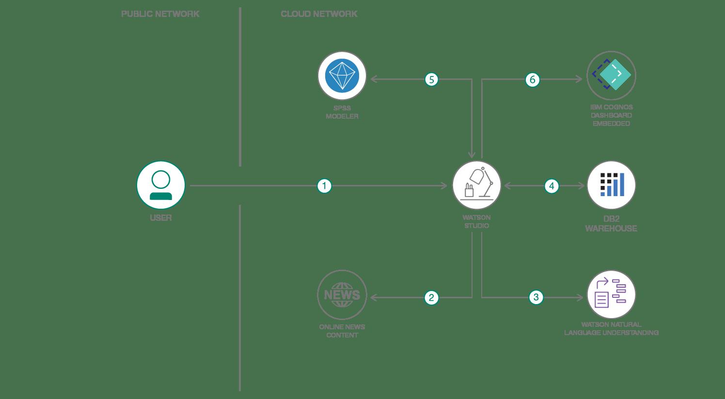 Scrape, analyze and visualize insights on startups using