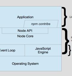 node architecture [ 1082 x 848 Pixel ]