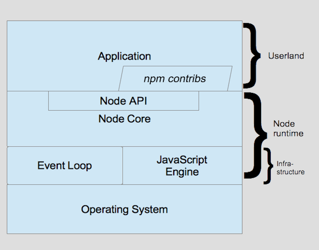 hight resolution of node architecture