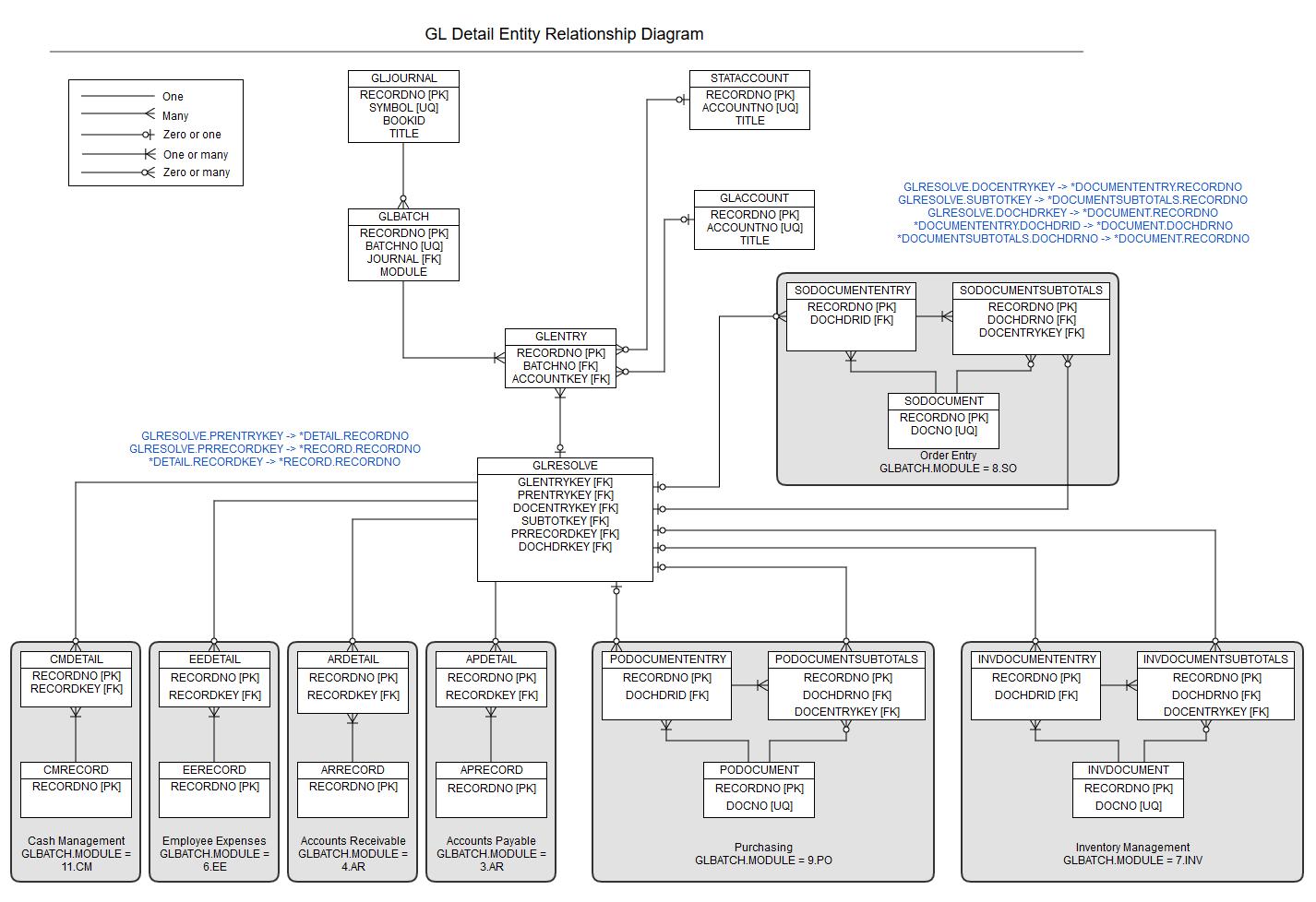 hight resolution of general ledger detail