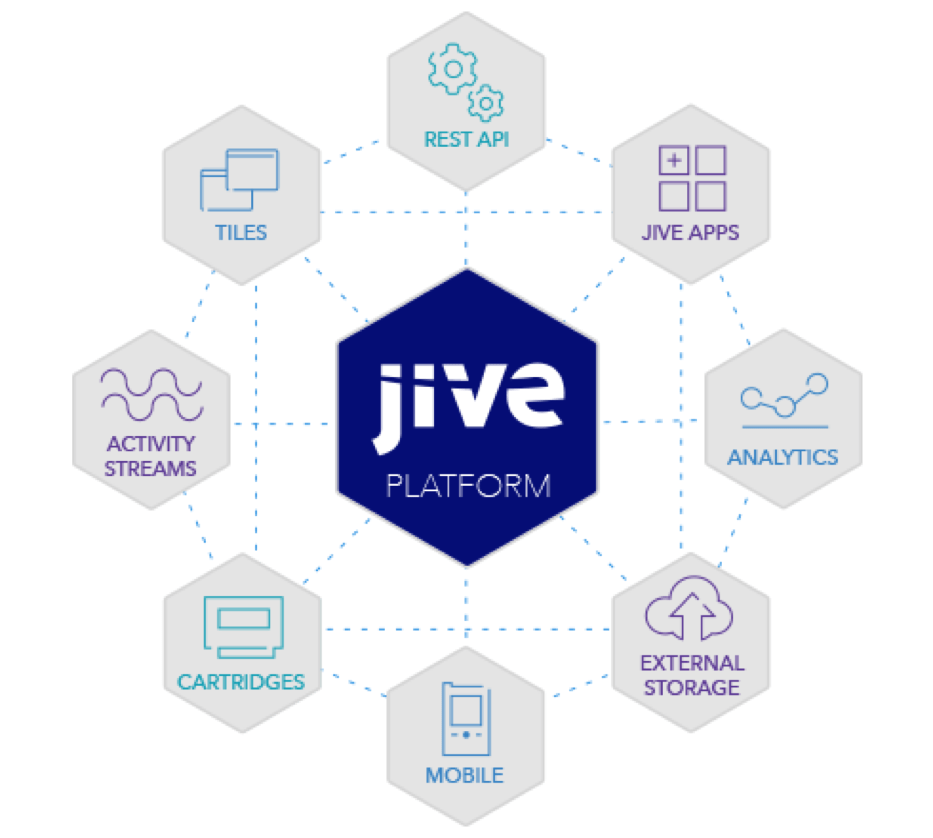 Jive Collaboration Hub  Jive Software