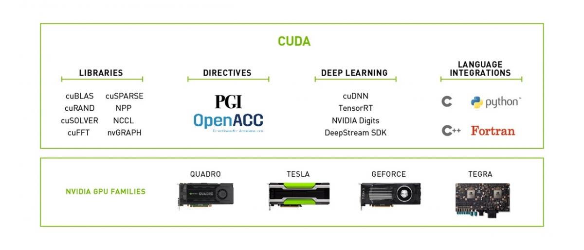 CUDA Toolkit | NVIDIA Developer