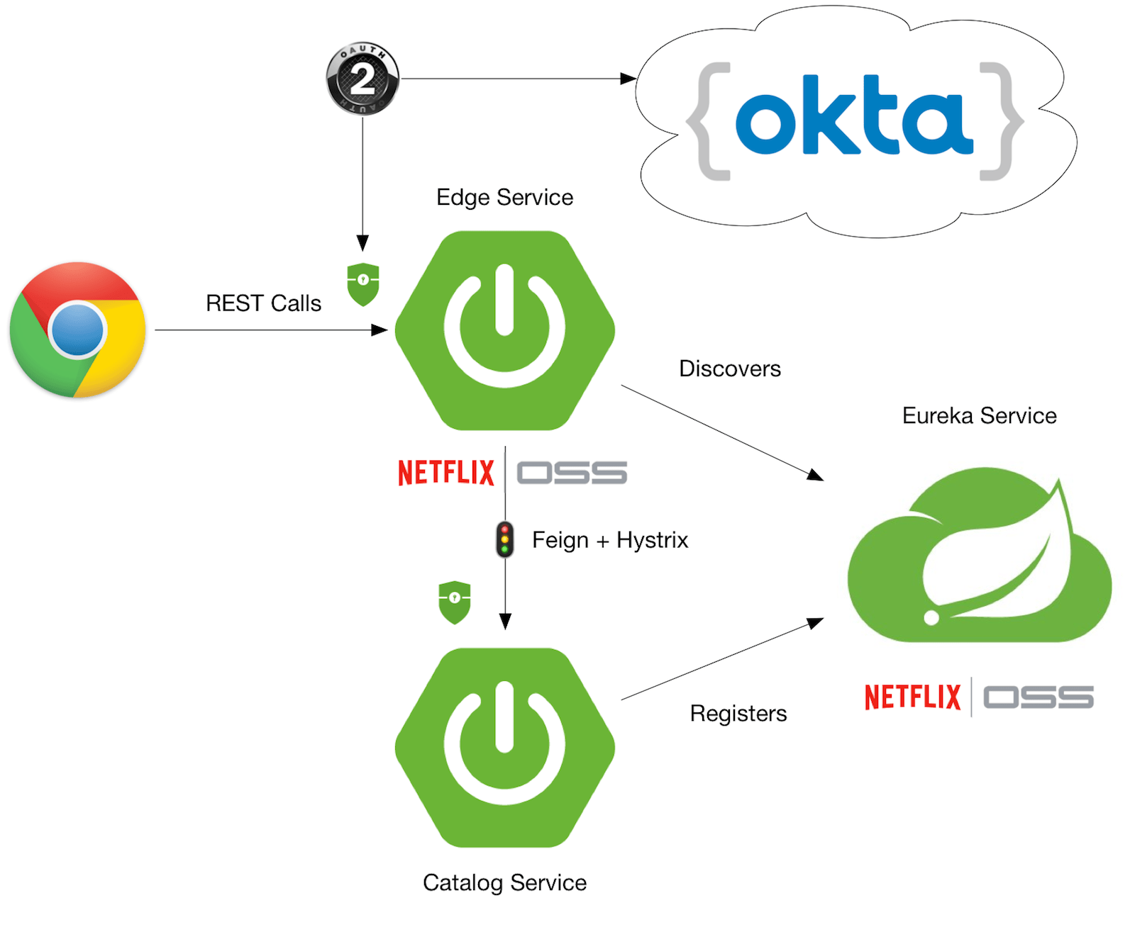 hight resolution of spring microservices with oauth