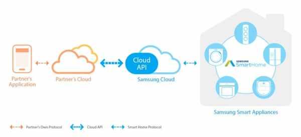 Smart Home Cloud API | SAMSUNG Developers