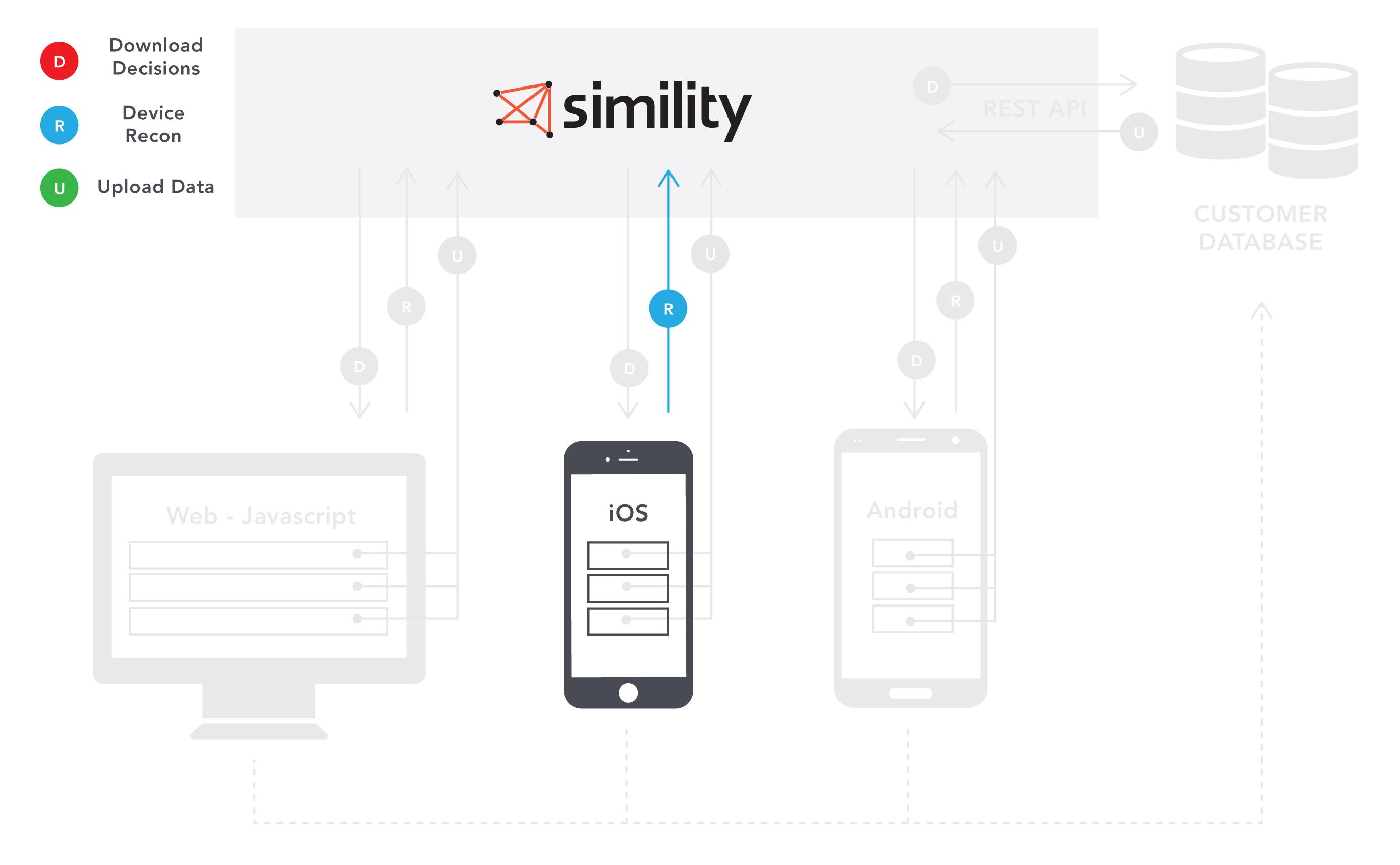 Simility API Documentation · Simility