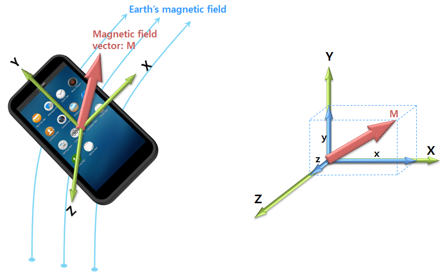 How To Build Geomagnetic Field Detector