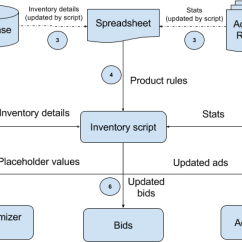 Inventory Management Model Diagram Weed Eater Fuel Line Based Ad Google Ads Scripts Developers The Script Starts By Pulling Details From Database And Stats Reports It Then Uploads These Values To Spreadsheet For