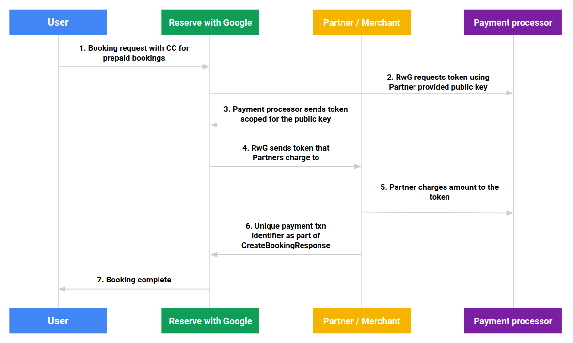 hight resolution of figure 1 prepaid bookings sequence diagram