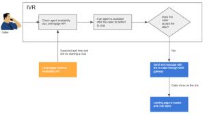 IVR Deflection  IVR Deflection for Chat   LivePerson