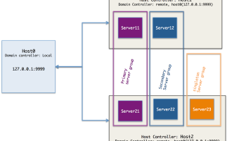 JBoss EAP 7 Domain deployments – Part 4: Domain deployment