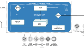 Enabling LDAP Security for DataGrid Cache - Red Hat Developer