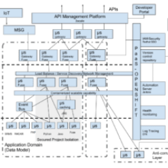 Application Integration Architecture Diagram Pioneer Deh P4000ub Wiring 2 Reference For Agile Red Hat Developer Blog