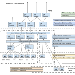 Application Integration Architecture Diagram Roketa Go Kart Wiring Organizing Microservices Modern Red Hat Developer Blog In Order To Bring Some Logical Sense My Microservice Spaghetti And Avoid Repeating The Mistake Of Taking On Too Much One Single Bundle