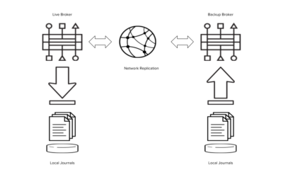 Demonstrating Red Hat JBoss AMQ 7 HA Replication Failover