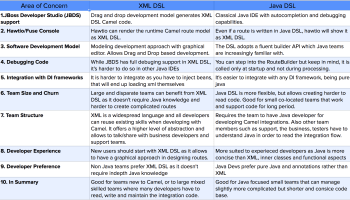 Apache camel uri completion in eclipse xml editor rhd blog which camel dsl to choose and why malvernweather Choice Image