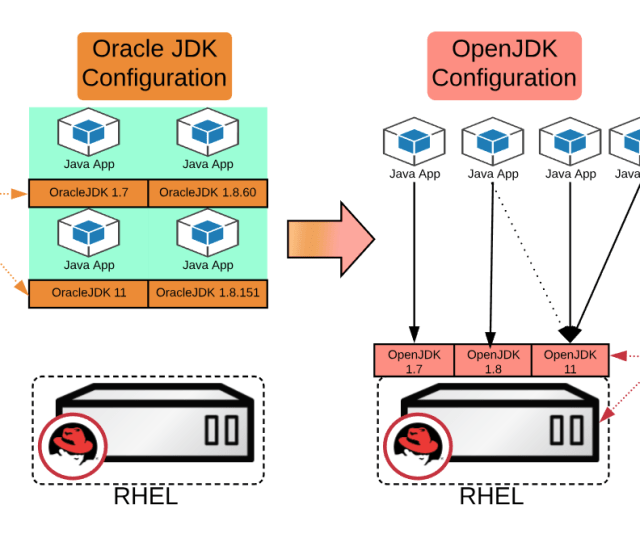 Migrating Oracle Jdk To Openjdk