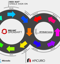 full api lifecycle management a primer [ 2568 x 1154 Pixel ]