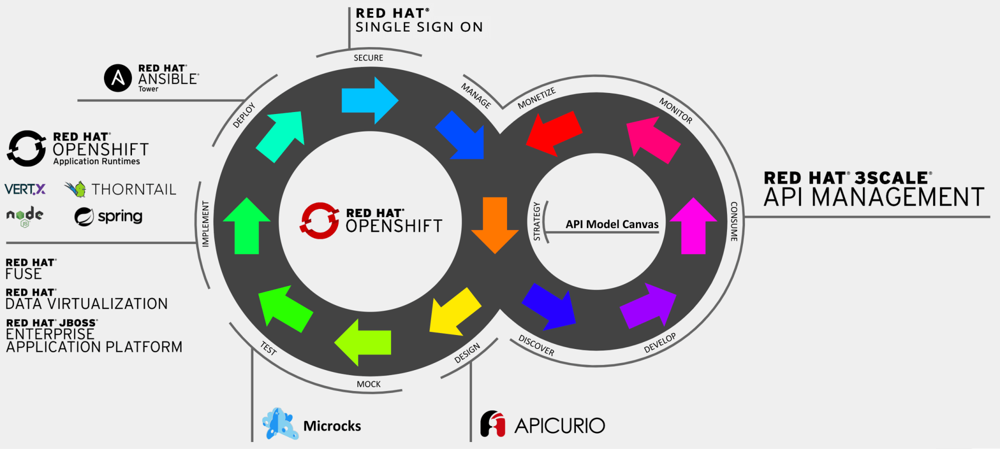 hight resolution of full api lifecycle management a primer