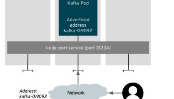 Accessing Apache Kafka in Strimzi: Part 4 – Load balancers