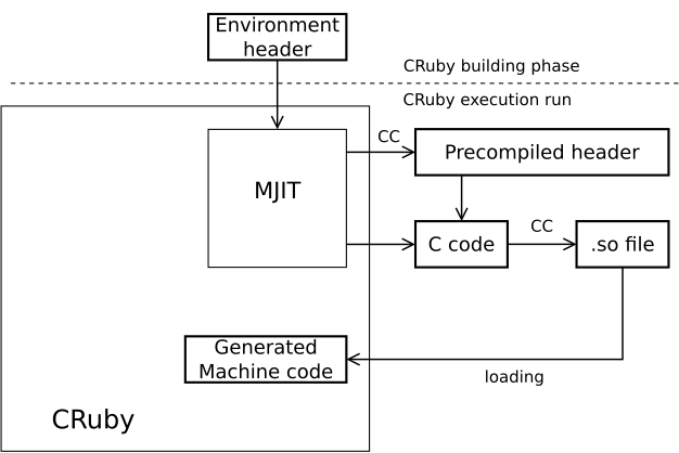 Diagram showing how the current MJIT works.