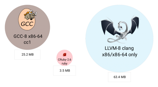 The relative machine code sizes of GCC, CRuby, and LLVM.