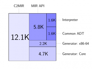 A source line distribution for the current version of the MIR project.