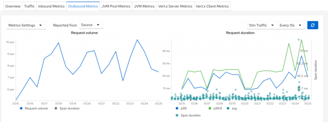Kiali's span duration plots displayed along with Istio request duration metric