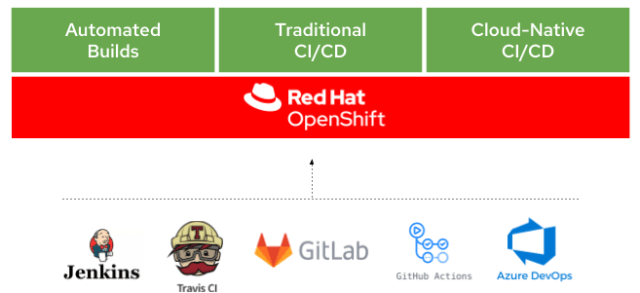 An illustration showing how OpenShift integrates technologies for automated builds, traditional CI/CD, and cloud-native CI/CD.