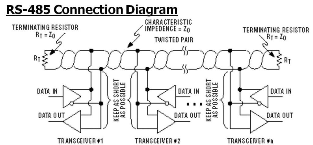 485 Wiring Connection Diagram Rs 422 Rs 485 Communication Interface Developing