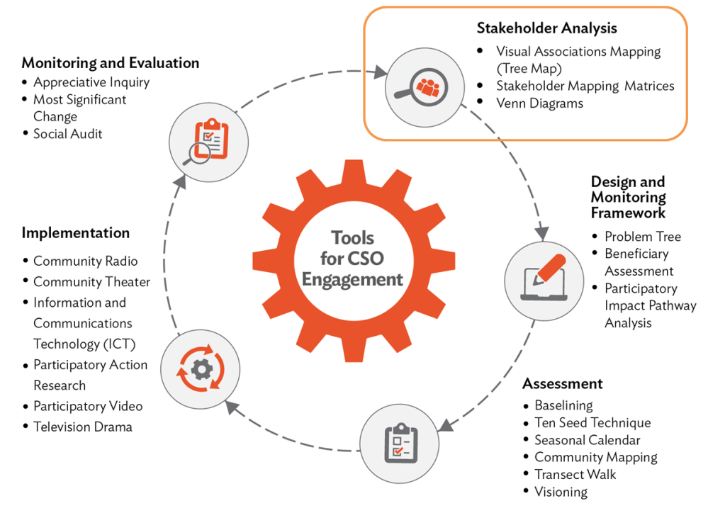 medium resolution of this piece focuses on tools for stakeholder analysis