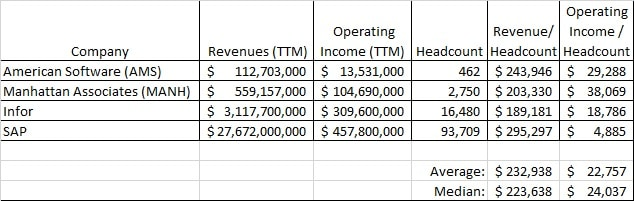 Headcount Proxy to estimate private company revenue