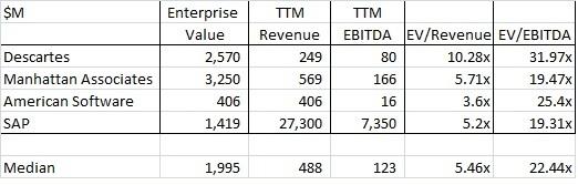 Public Company EV/Revenue Comps Comps