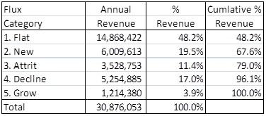 SaaS revenue flux analysis pareto