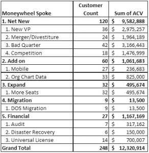 moneywheel pivot table