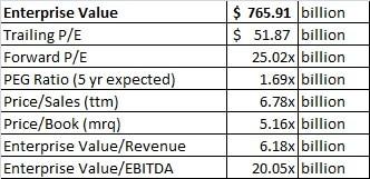 GOOG enterprise value summary