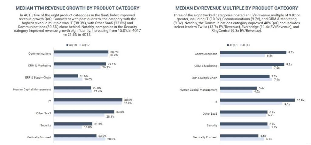 Saas Company 2018 EV/Revenue Multiples
