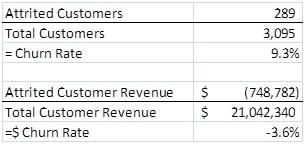 Simple Customer Churn Formula