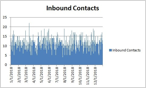 CS inbound contact volume example